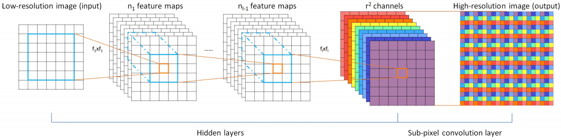 <p>Figure 1 from paper linked above, describing the layers of the CNN</p>
